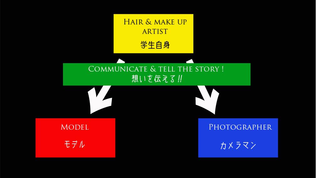 へアメイク作品制作のワークフロー解説の動画